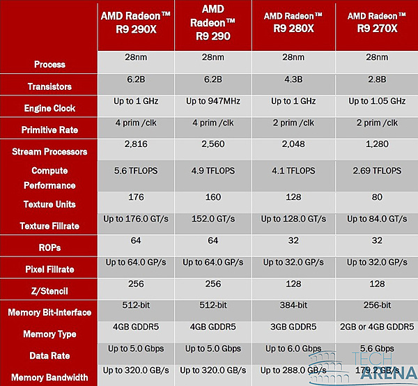 Review AMD Radeon R9 290-amd-radeon-r7-e-r9-specifiche.jpg
