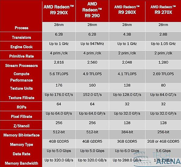Clicca sull'immagine per ingrandirla  Nome:   AMD Radeon R7 e R9 specifiche.jpg Visite: 176 Dimensione:   393.4 KB ID: 33230