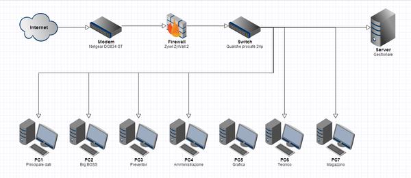 Sistemazione rete-rete1.png
