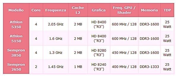 AMD presenta la nuova piattaforma AM1-amd-am1.png