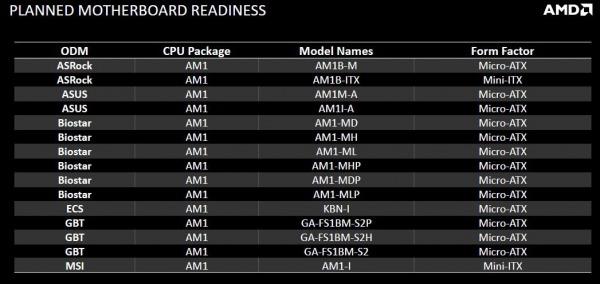 AMD presenta la nuova piattaforma AM1-amd-am1-04_t.jpg