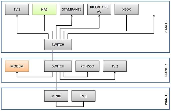 Switch per rete domestica-immagine.jpg