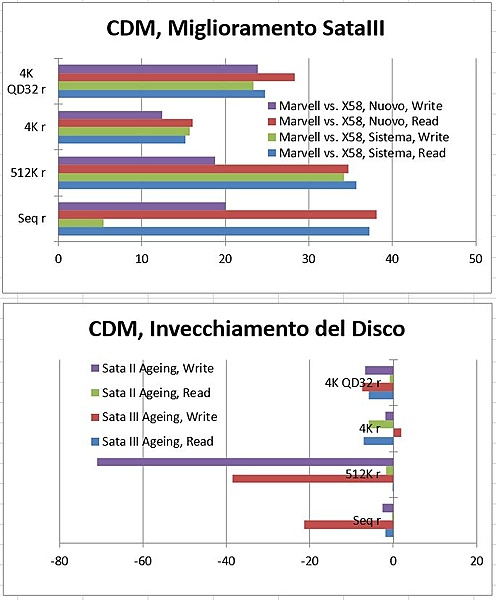 Studio di un Caso: SSD con Sandforce SF 2281 su SB ICH10R (X58) e Marvell 9182.-grafici-cdm-1.jpg