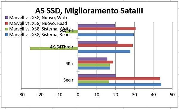 Studio di un Caso: SSD con Sandforce SF 2281 su SB ICH10R (X58) e Marvell 9182.-grafici-ssd-2.jpg