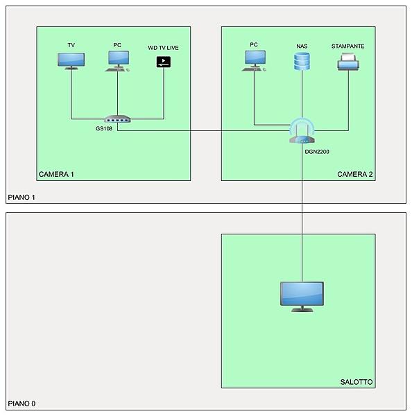 Consigli su infastruttura di rete casalinga-infrastruttura_rete.jpg