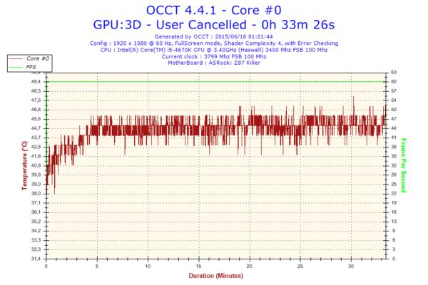 Problema monitor-2015-06-16-01h01-temperature-core-0.png