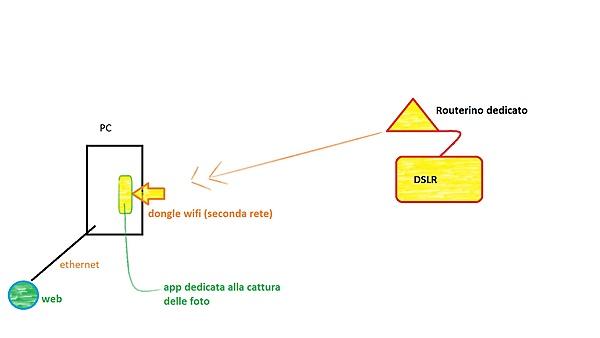 PC con doppia rete-immagine.jpg