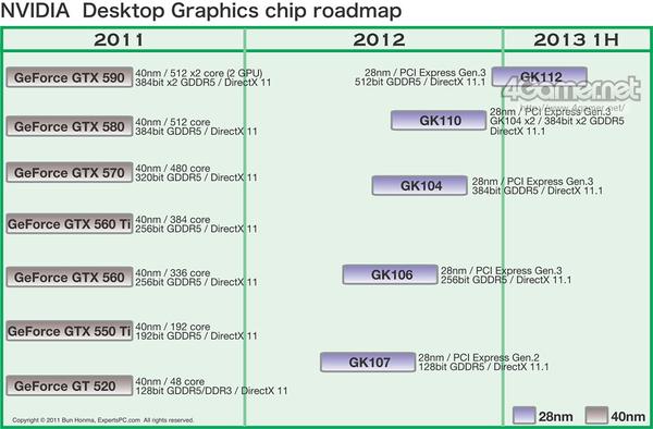 NVIDIA KEPLER 28nm-roadmap.png