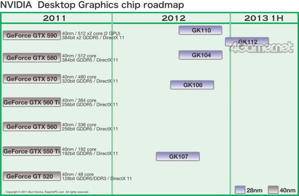 NVIDIA KEPLER 28nm-roadmapp4in.png