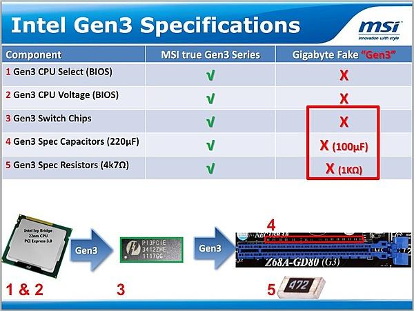 PCIe Gen3, MSI accusa Gigabyte che la sua tecnologia sia falsa e ingannevole-41c.jpg