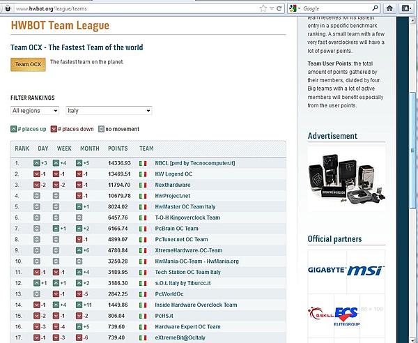 NBCL 1° team di overclock in Italia-hwbot-j.jpg