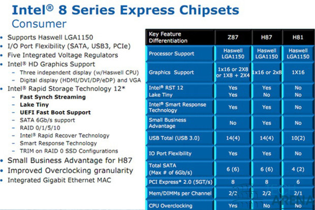 Intel Haswell chipset Z87-H85-H81