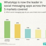 OnDevice: WhatsApp nuovo leader del settore social messaging
