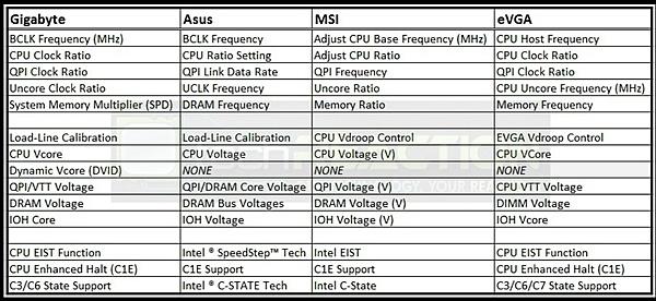 Aiuto Overclock EVGA Classi 3 E770 + i7 990x-tabella.jpg